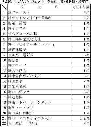 広瀬川1万人プロジェクト参加社数